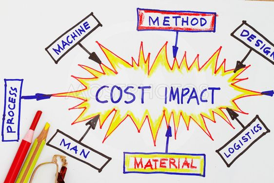 Cost impact cost reduction abstract